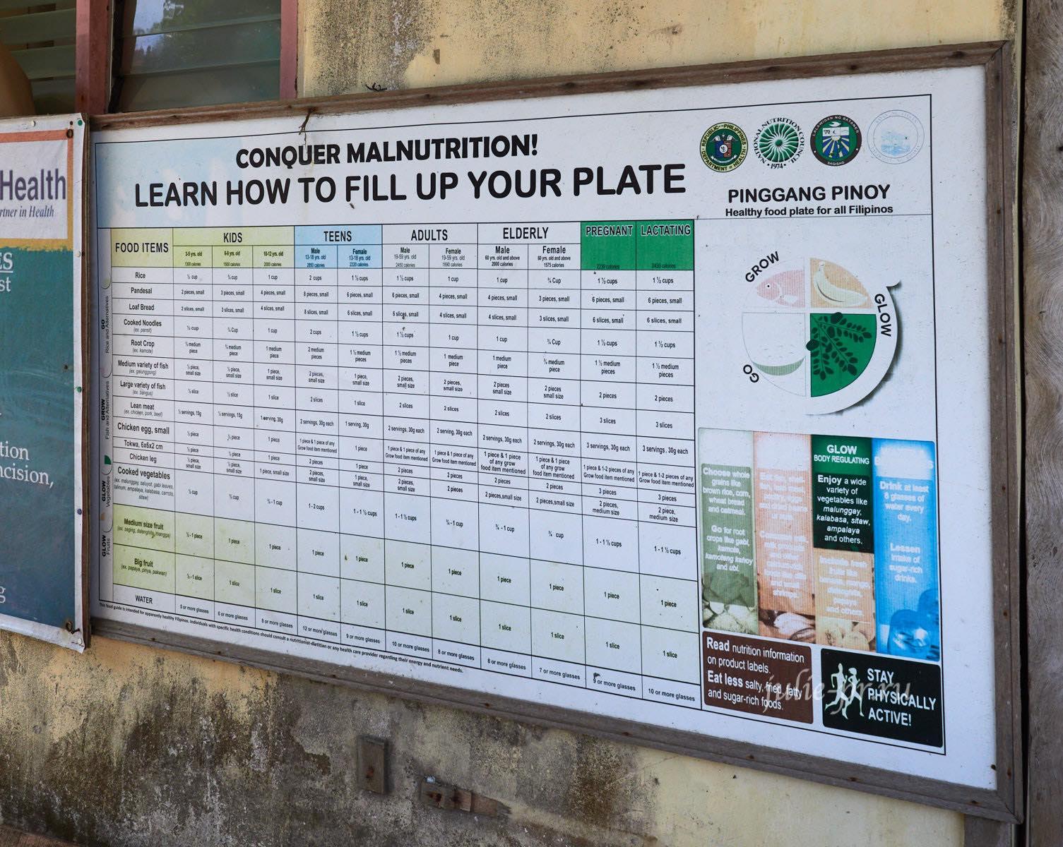 Филиппины, острова Батанес, Таблица диет