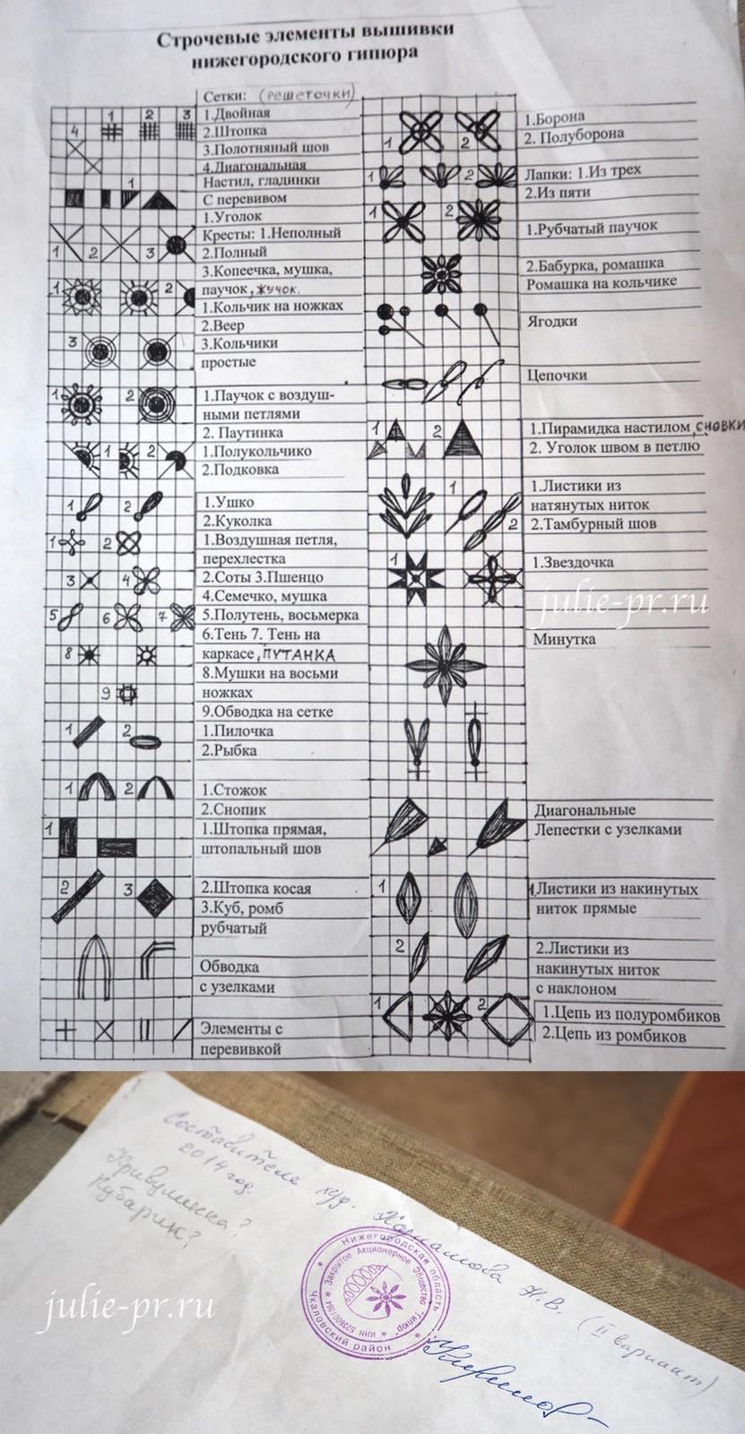 Чкаловск, Горьковский гипюр, Нижегородский гипюр, вышивка, строчевые швы, все строчевы элементы вышивки нижегородского гипюра